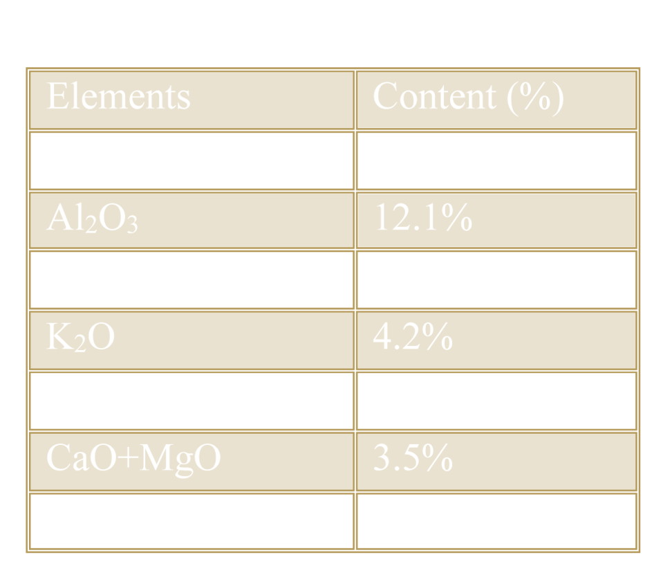 Chemical analysis of Perlite