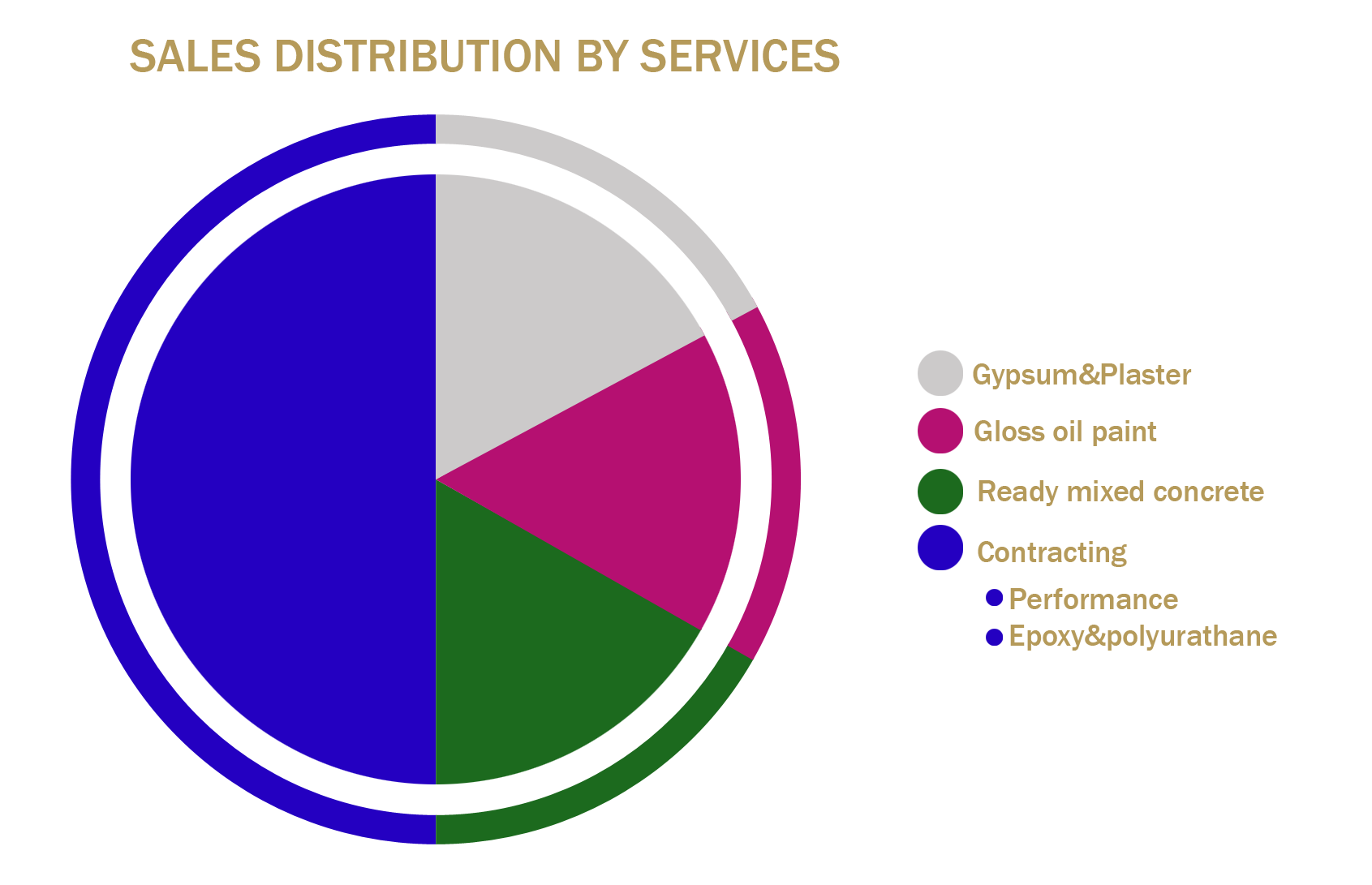 SALES DISTRIBUTION BY SERVICES