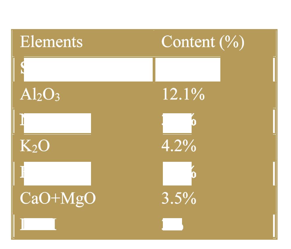 Chemical analysis of Perlite