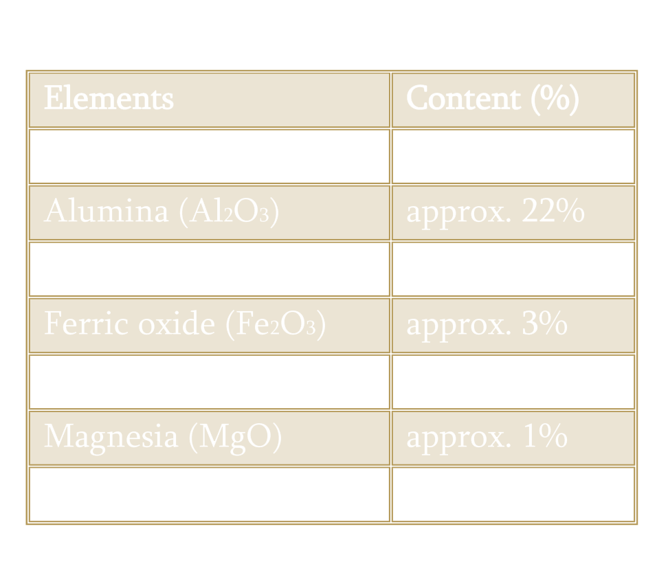 Chemical Analysis of Pumice