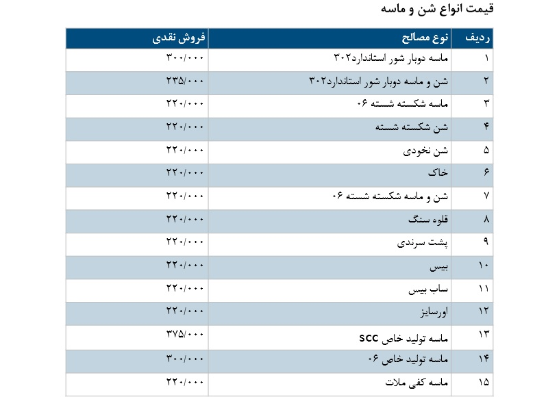 لیست قیمت شن و ماسه