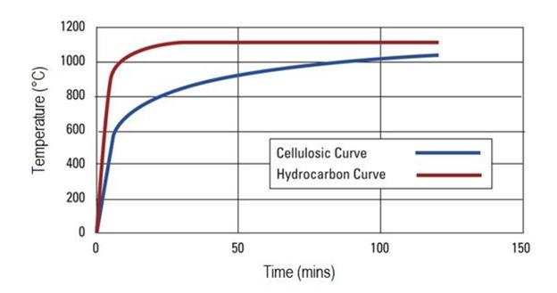 مقاومت پوشش های ضد حریق به نسبت زمان در برابر آتش