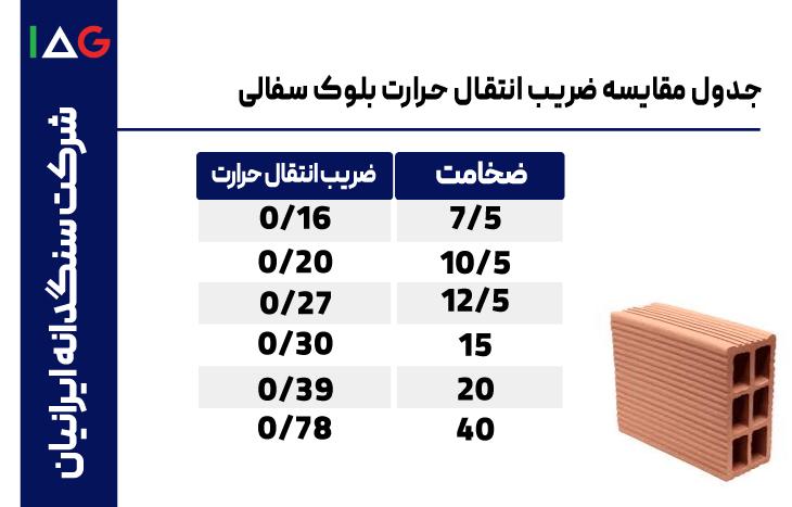 جدول مقایسه ضریب انتقال حرارت بلوک سفالی